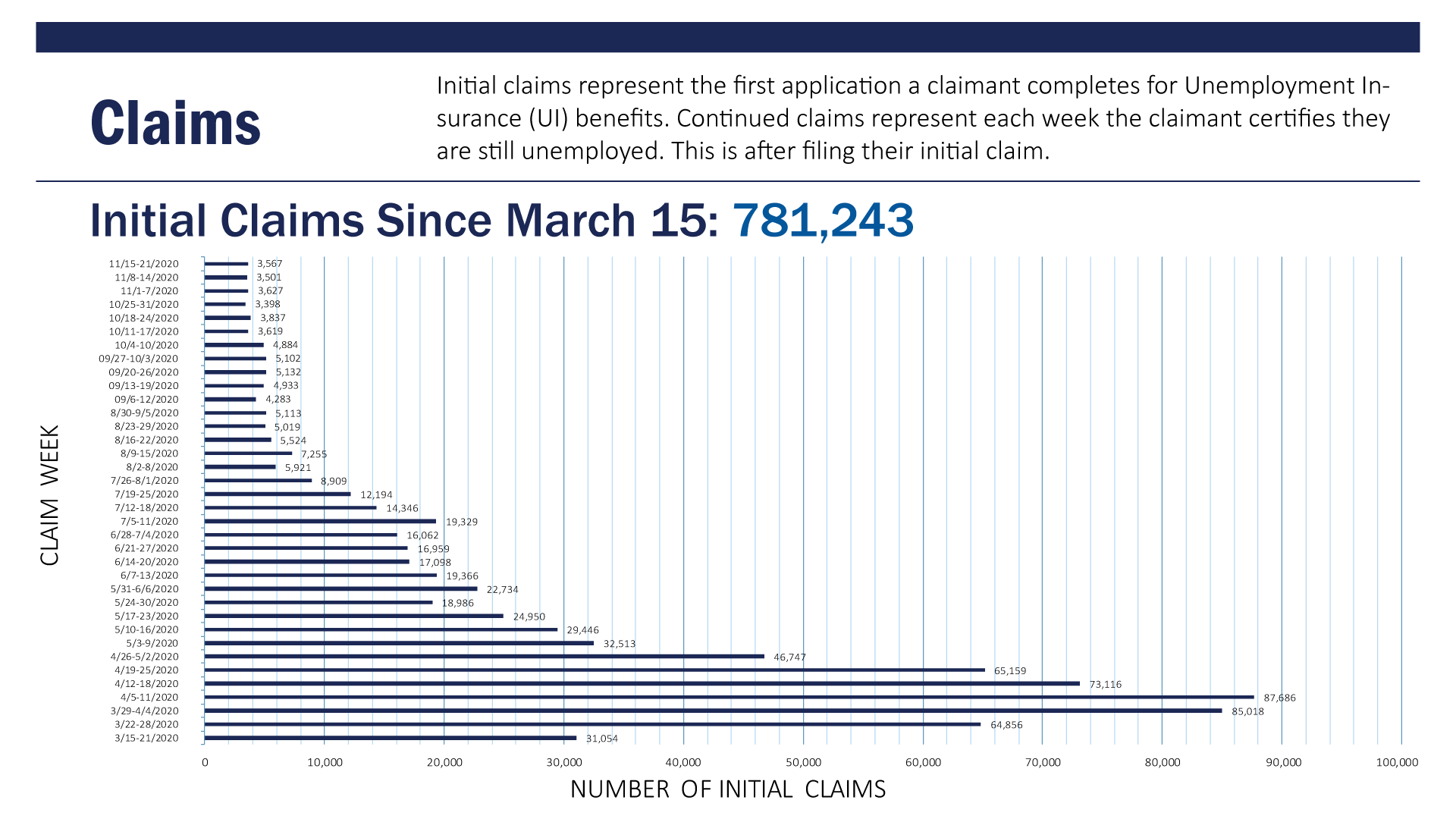 Data Dashboard_1_Claims_1_Initial Claims_Since Mar 15_11-01-11-07-2020