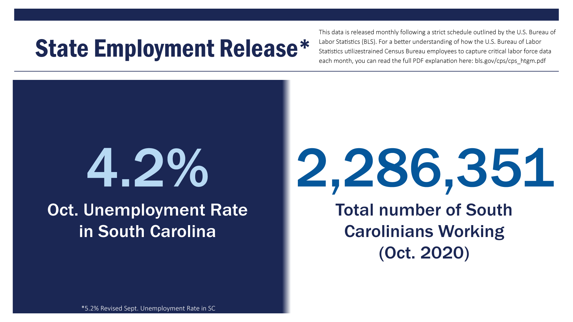 Data Dashboard_2_State Employment Release_September