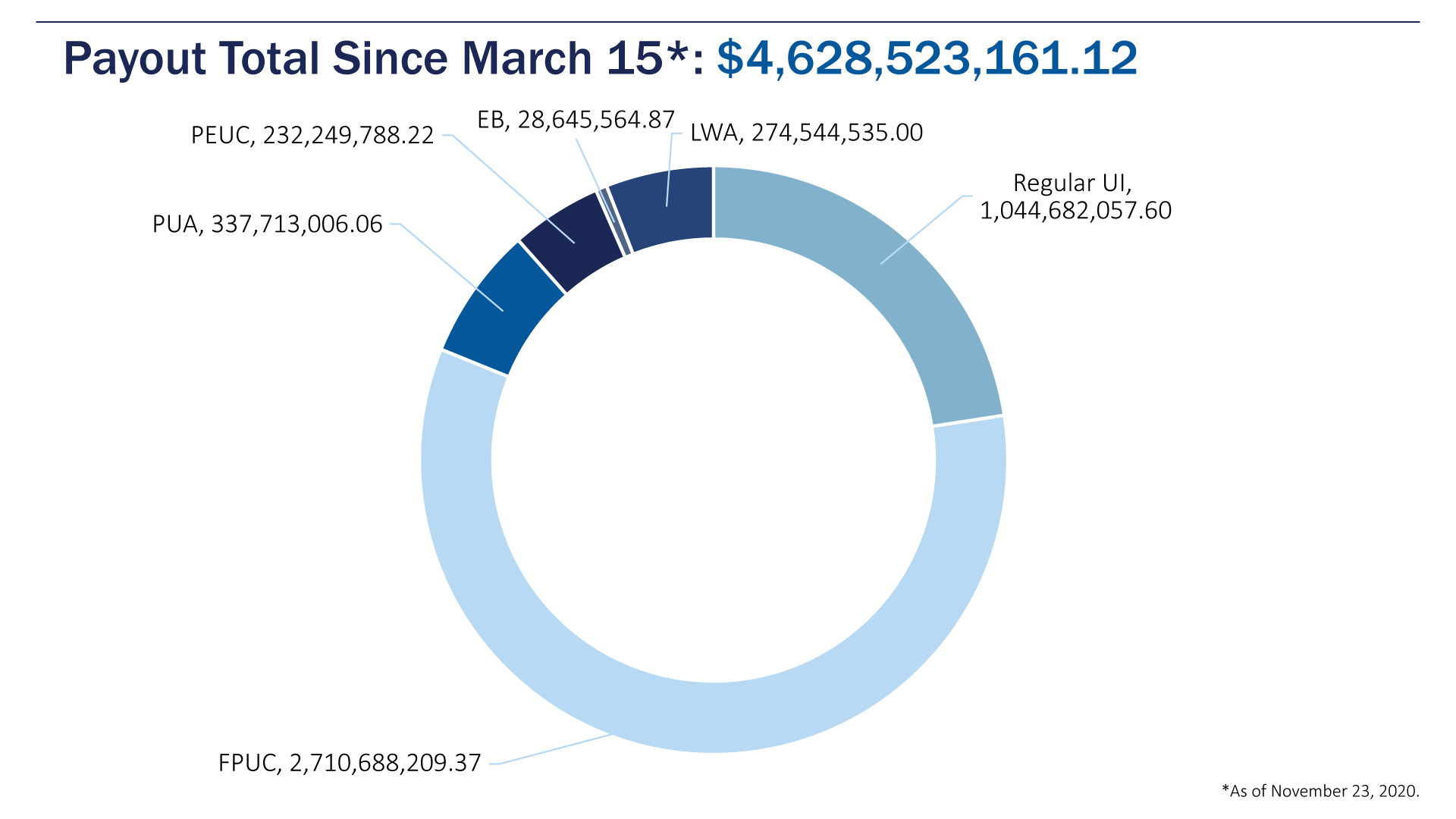 Data Dashboard_3_Financial_2_Payout Total_Since Mar 15_11-01-11-07-2020
